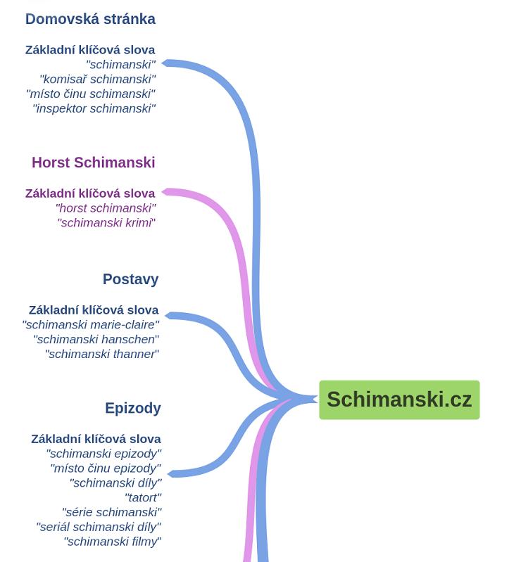 Informační architektura webu Schimanski.cz